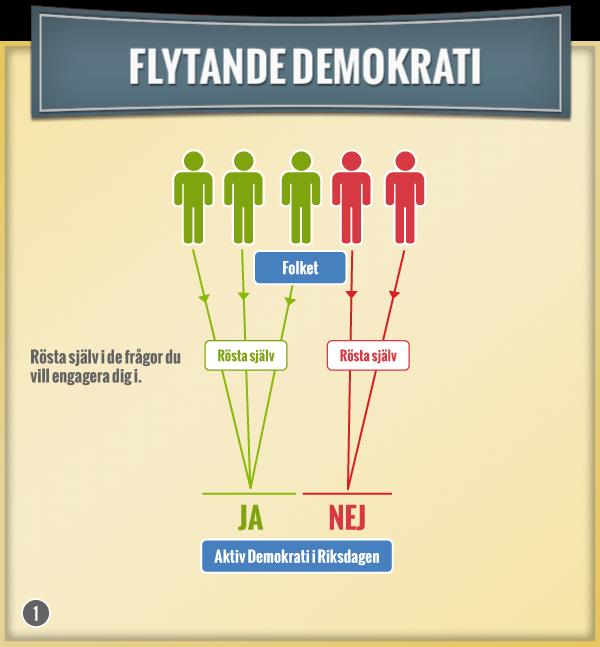 Flytande demokrati. Rösta själv i de sakfrågor du vill.