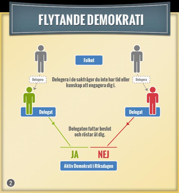 Flytande demokrati. Delegera i de frågor du inte vill rösta i.