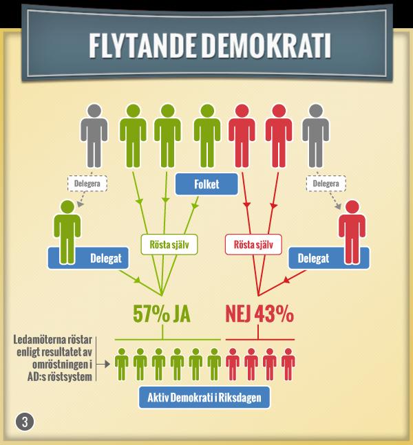 Flytande demokrati. Rösta själv i de sakfrågor du vill eller delegera i de sakfrågor du inte vill rösta i.